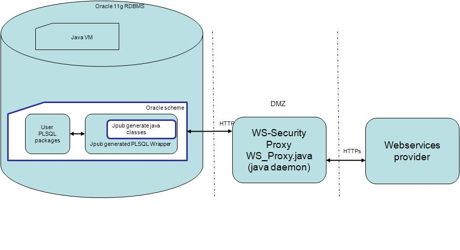 ws-security-proxy
